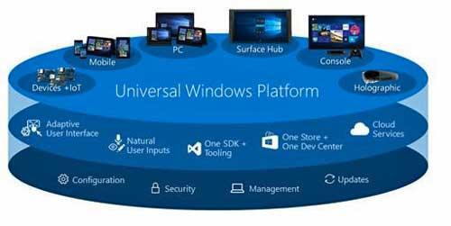 Windows 10: Hel10 World! reúne a más de 2.800 desarrolladores interesados en el sistema operativo de Microsoft