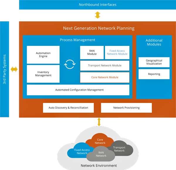 Comarch realiza el proyecto de consolidación y unificación del inventario de red para Telefónica Alemania