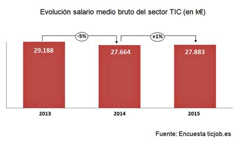 Tras la caída del 5% en 2014, el salario medio se recupera en 2015