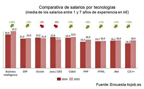 Las especializaciones mejor pagadas son BI, COBOL, ERPs y tecnologías de Oracle