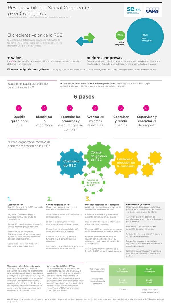 Infografía sobre Responsabilidad Social Corporativa