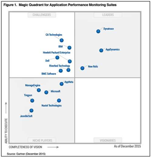 Cuadrante Mágico de suites de monitorización del rendimiento de aplicaciones - Fuente: Gartner