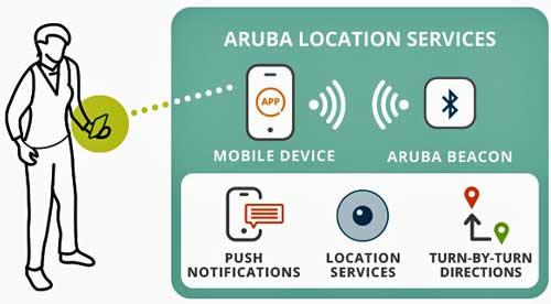 La plataforma Meridian de Aruba permite combinar servicios de localización con ofertas a consumidores