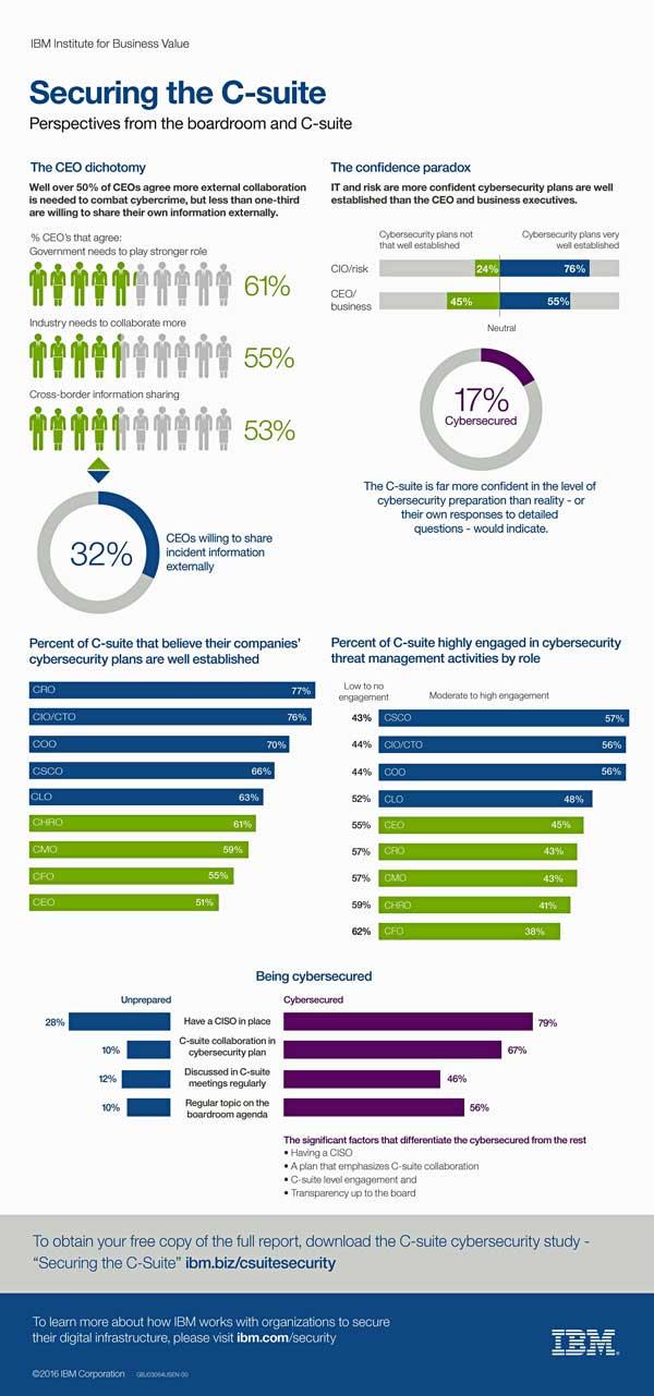 La ciberseguridad es una de las principales preocupaciones de las empresas. Así lo reconoce el 68% de los directivos