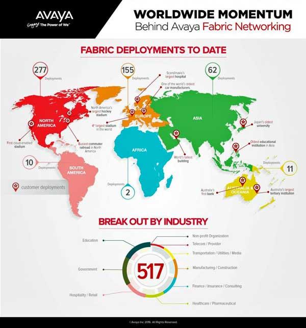 Avaya Fabric Networking, protagonista de casos de éxito en más de 500 compañías