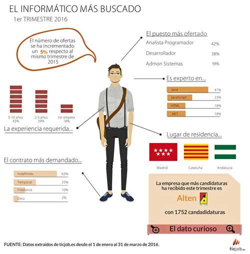 Principales indicadores de las ofertas de empleo TI analizadas por el portal Ticjob