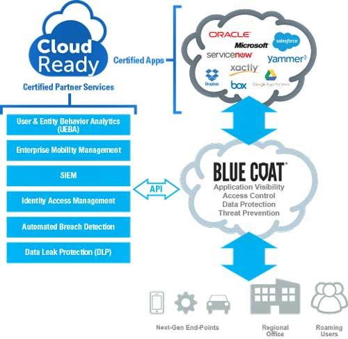 Cloud Ready Partner de Blue Coat ofrece a las organizaciones de un método para integrar y adoptar nuevos servicios cloud en un entorno de seguridad más extenso