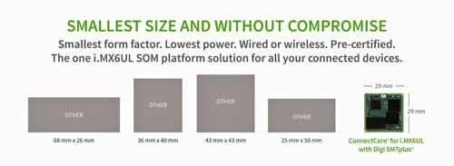 El módulo Digi ConnectCore i.MX 6UL tiene el formato más compacto del mercado