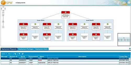 La interfaz web de ISPW Deploy permite visualizar y resolver cualquier problemática del despliegue
