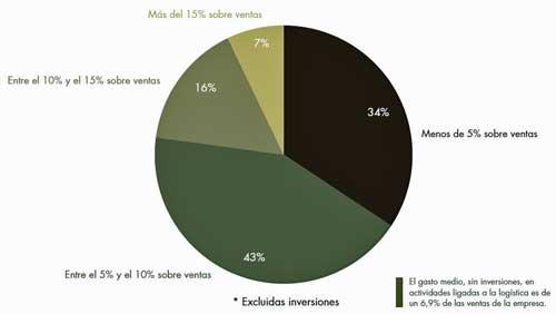 eCommerce: Las empresas consideran a la logística como un factor de ventaja competitiva