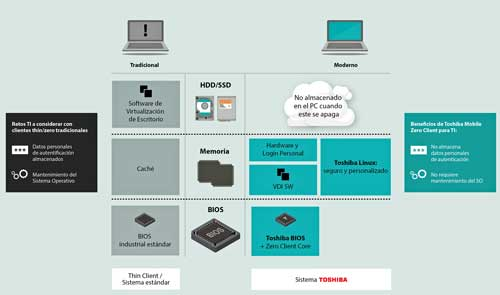 Principales beneficios de Toshiba Mobile Zero Client