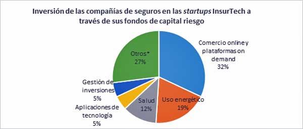 Fuente: Repositorio de everisNEXT con las inversiones de capital riesgo de aseguradoras y agregados por categorías de startups. No se incluye Didi ChuXing, aplicación para servicio de taxi que registraba un 52% de la financiación total en eCommerce