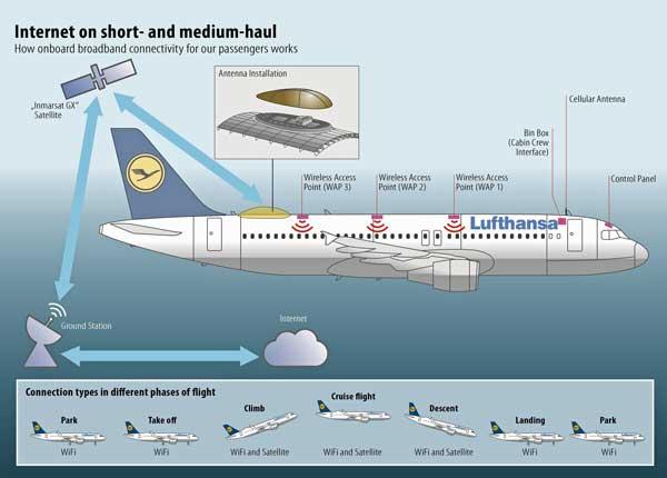 Lufthansa ofrecerá en sus vuelos conexión a Internet a través de la red Xpress de Inmarsat