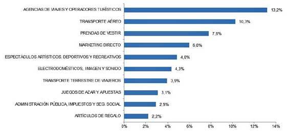Las diez ramas de actividad con mayor porcentaje de volumen de negocio a través de comercio electrónico - Fuente Estadísticas CNMC