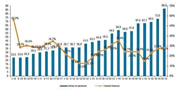 Evolución trimestral del número de transacciones de comercio electrónico - Fuente: Estadísticas CNMC