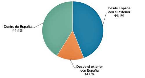 Volumen de negocio del comercio electrónico segmentado geográficamente - Fuente: CNMC