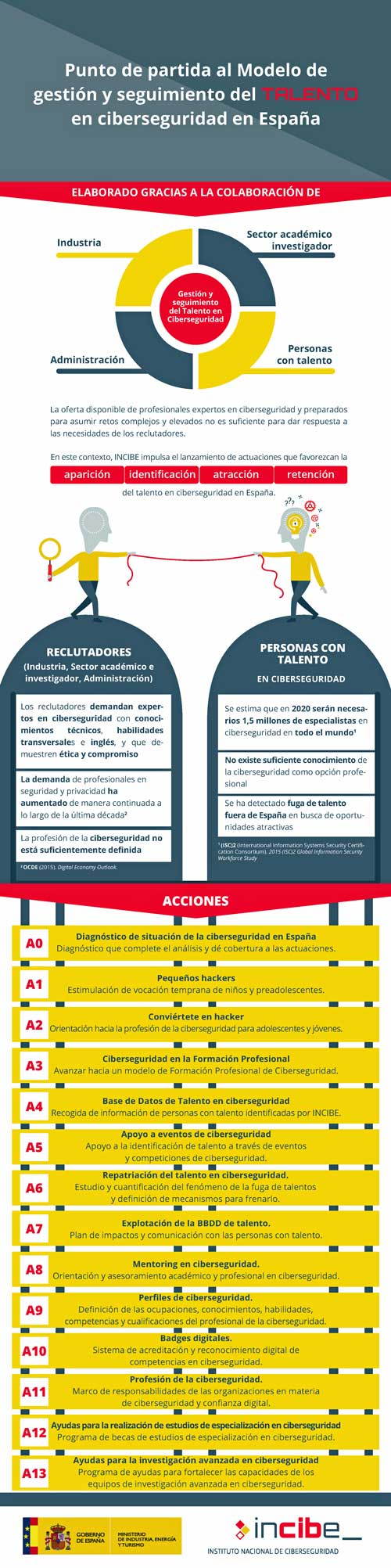 Esquema de los principales elementos del modelo global de gestión y seguimiento del talento en ciberseguridad elaborado por INCIBE