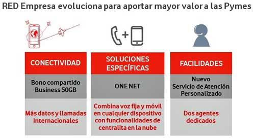 Las mejoras incorporadas en 'Red Empresa flexibilizan el uso de datos en movilidad y renueva las tarifas de roaming y llamadas internacionales
