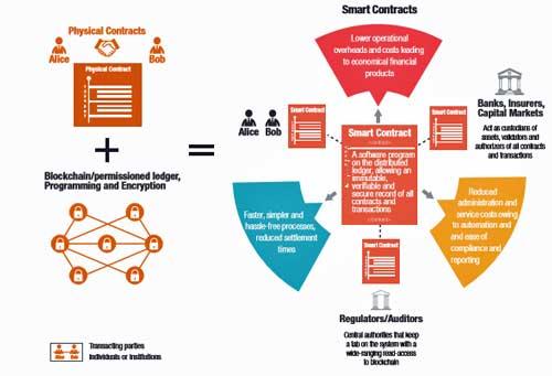 Operativa de smart contracts en un entorno distribuido mediante tecnología blockchain