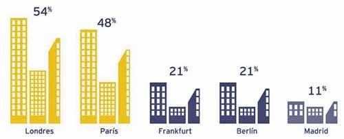 Ciudades europeas con mayor atractivo para la inversión extranjera - Fuente: EY