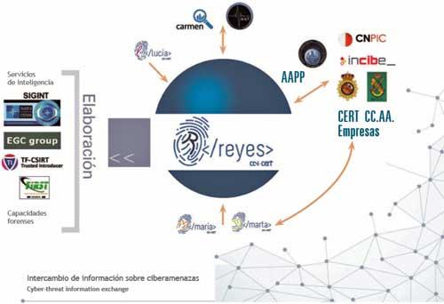 REYES está basada en la tecnología MISP que implementa la plataforma de intercambio de ciberinteligencia