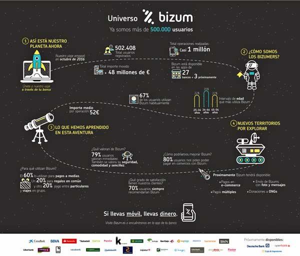 El universo Bizum alcanzará al final e año el millón de usuarios
