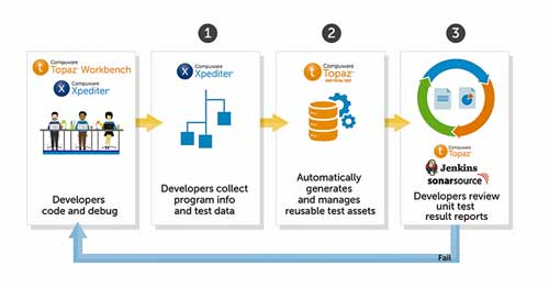 Compuware combina Topaz e ISPW y permite actualizar aplicaciones mainframe integrando las pruebas de COBOL en entornos DevOps