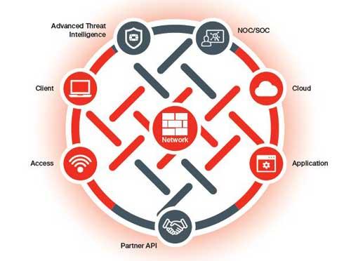 A través del programa Fabric-Ready, los clientes de Azure se beneficiarán de completas capacidades que ofrece la oferta integrada de seguridad cloud de Security Fabric