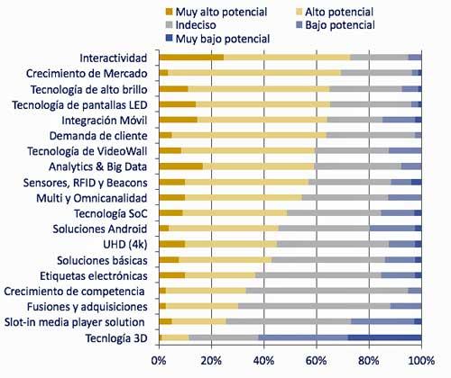 Interactividad y crecimiento, las tendencias más relevantes del Digital Signage en 2017