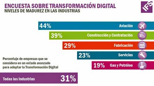 Las diferencias en los niveles de madurez digital entre industrias son notables, favorecidas por la competitividad de algunos sectores frente a otros