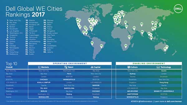 El Women Entrepreneur Cities Index determina las 50 ciudades que más contribuyen al éxito de la mujer emprendedora