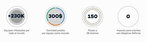 Informe PandaLabs: algunas cifras de WannaCry