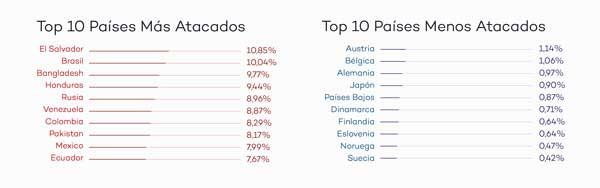 Países más y menos atacados durante el segundo trimestre de 2017 - Fuente: PandaLabs