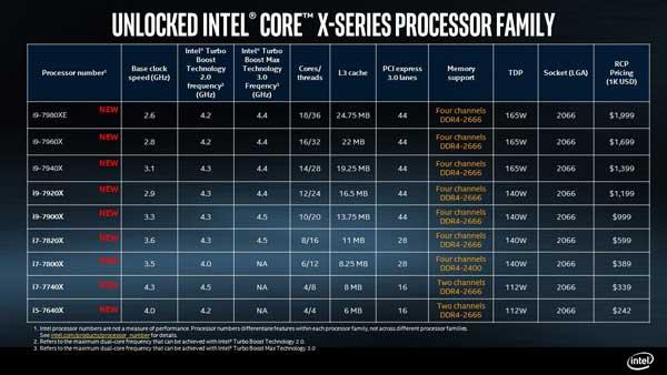 Intel revela especificaciones y disponibilidad de sus procesadores Core Serie X, los más potentes, escalables y accesibles
