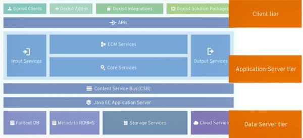 SER Group presenta la nueva versión de la plataforma unificada DOXiS4 iRoom