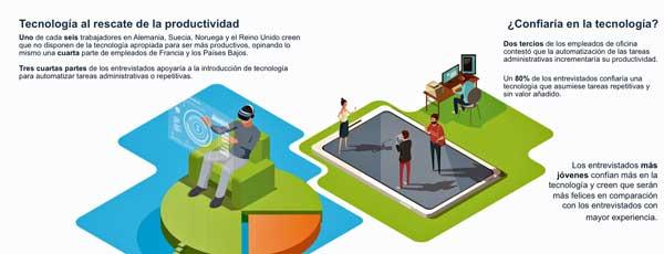 Impacto de las nuevas tecnologías en la competitividad - Fuente: Informe Unit4