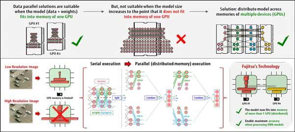 Fujitsu Laboratories of Europa ha logrado aplicar el paralelismo de modelos para distribuir los requerimientos de memoria en redes neuronales profundas de una forma transparente, automatizada y fácilmente gestionada
