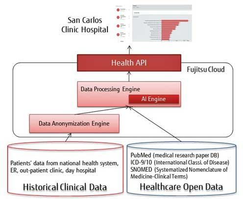 Inteligencia Artificial: Fujitsu ayuda a mejorar y hacer más rápida la toma de decisiones clínicas