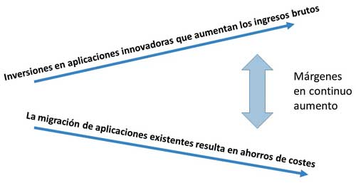 Los proyectos de innovación mejoran las capacidades del personal, aportan incentivos económicos al negocio y sirven de catalizador para acelerar la migración masiva de la organización