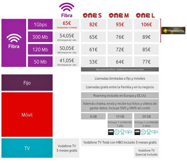 Tarifas de Vodafone con los nuevos servicios de 1 Gbps