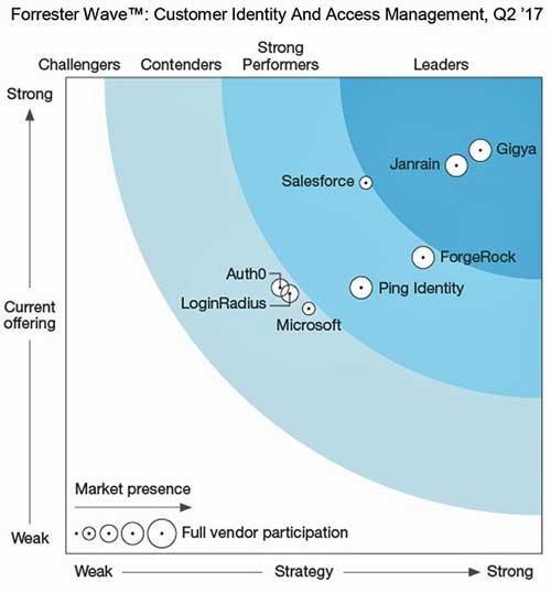 SAP compra Gigya para reforzar la gestión de identidades de clientes de la suite Hybris