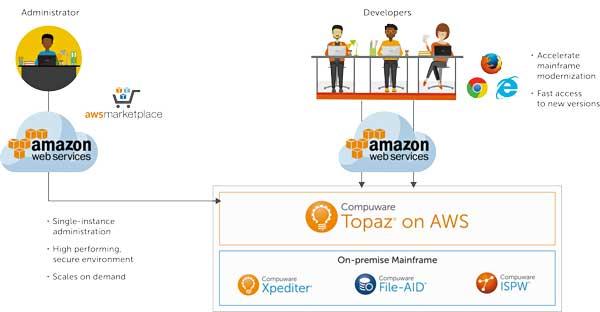 Las empresas pueden elegir entre el desplegar Topaz de forma interna o bien utilizarla desde la plataforma cloud de AWS,