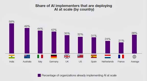 La Inteligencia Artificial crea puestos de trabajo y aumenta las ventas