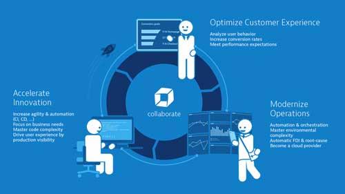 La solución de Dynatrace desempeñará un papel crucial en el apoyo a los equipos de DevOps del banco para anticipar cómo impactarán las actualizaciones de software en los clientes