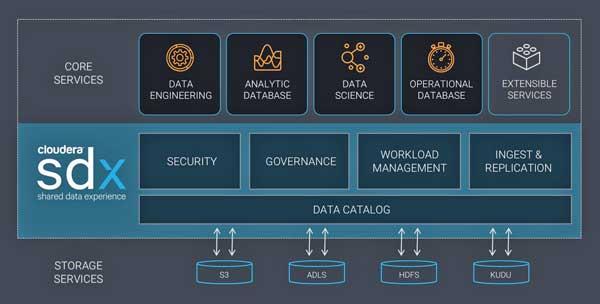 SDX permite crear y gestionar de forma segura aplicaciones de análisis multifunción y facilita integrar soluciones de certificadas por Cloudera