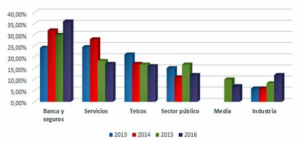Evolución de la demanda de soluciones de testing y calidad de software en España - Fuente Sogeti