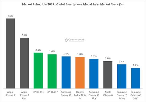 Participación de mercado de los principales modelos de smartphones - Fuente: Counterpoint, julio 2017