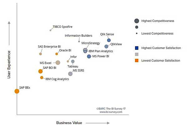 BI Survey 17: Índices de competitividad y satisfacción de clientes de los principales suministradores de Business Intelligence - Fuente: BARC