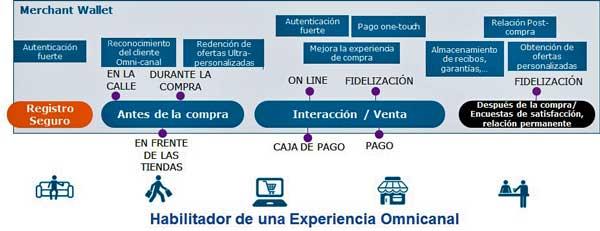 Worldline facilita el check-in y el check-out en los hoteles con la solución de Merchant Wallet