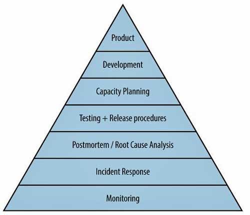 La pirámide de Maslow que Google emplea para ilustrar su metodología de desarrollo SRE y que muestra los elementos que hacen un servicio confiable, del más básico al más avanzado